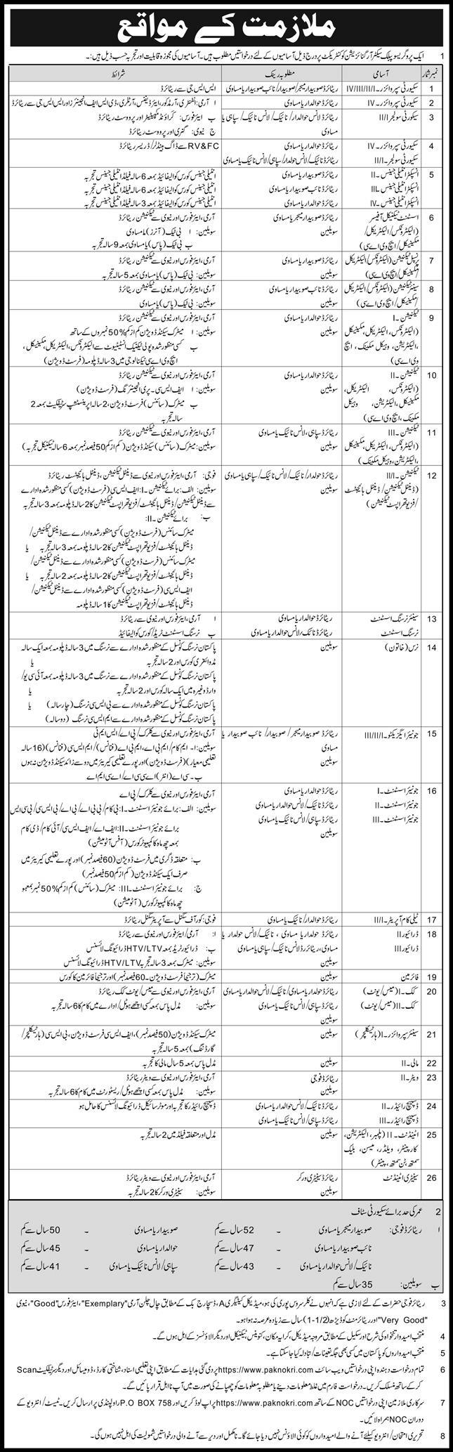 Pak Army Security Soldier Jobs