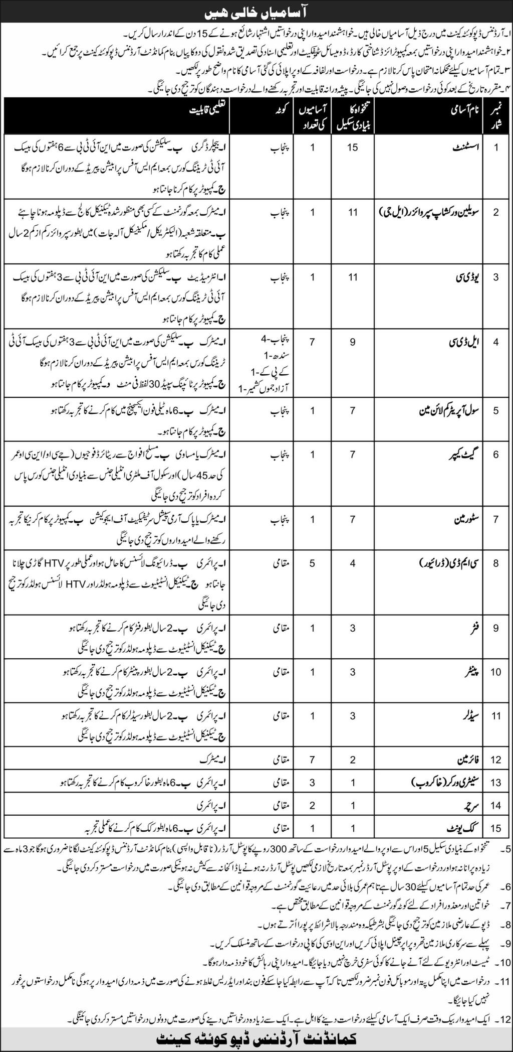 Pak Army Central Ordnance Depot Jobs